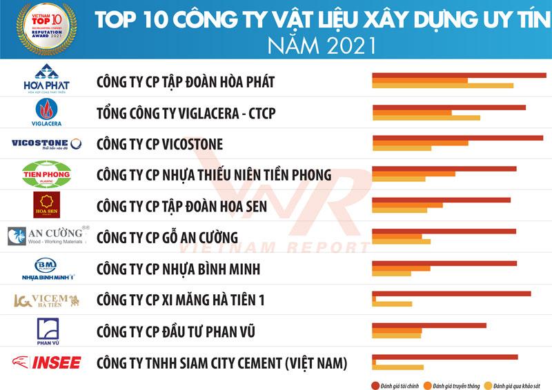 Công bố Top 10 công ty uy tín ngành xây dựng và vật liệu xây dựng